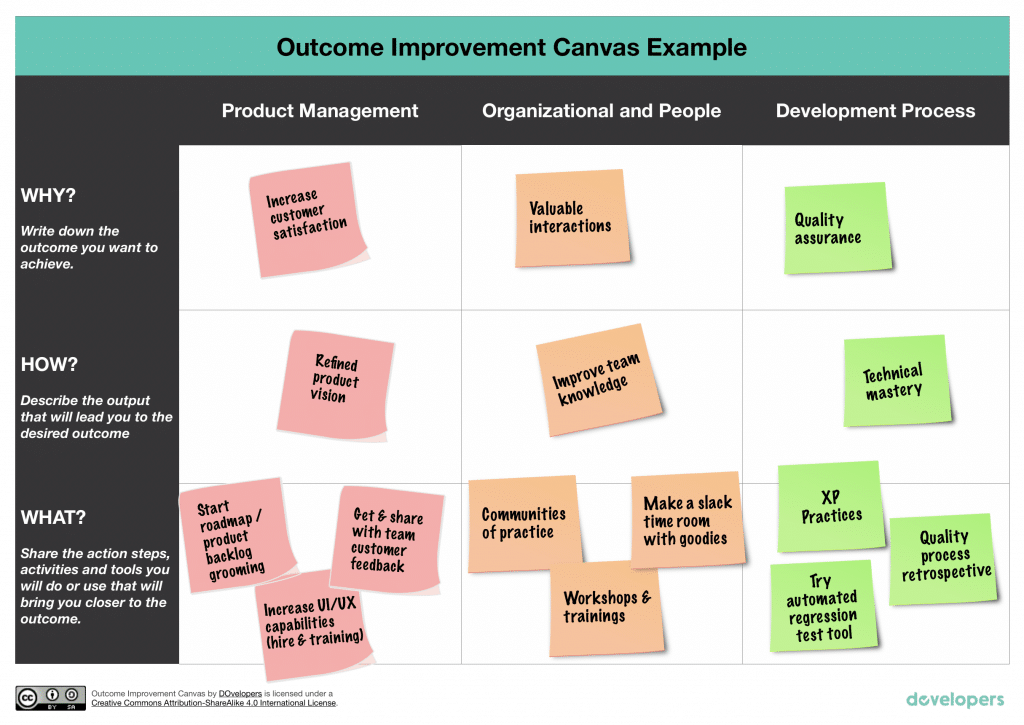 outcome improvement canvas